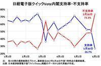 2017.07.09 日経電子版クイックVote内閣支持率・不支持率 - 河童の徒然なるままに
