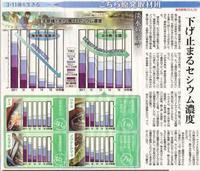 淡水魚は今 下げ止まるセシウム濃度 /こちら原発取材班 東京新聞 - 瀬戸の風