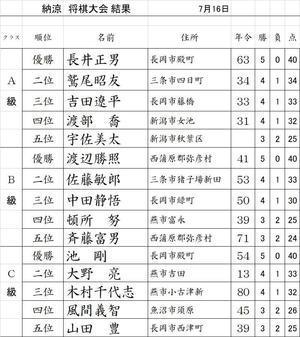 納涼将棋大会 結果 - 三条将棋道場(備忘録)-道場日誌