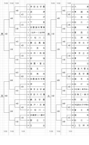 岡山県大会と都大会組み合わせ - Tax-accountant-office ソフトボールブログ