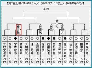 藤井四段が2敗目 - ハッピー・リタイア・ライフ