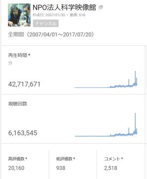 You Tube「NPO法人科学映像館」視聴回数が600万回を - 久米さんの科学映像便り