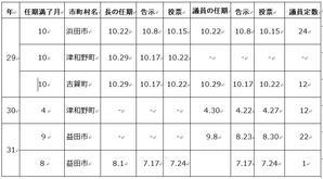 津和野町長選 - 石西タイムス  mail:sekisei.times@gmail.com