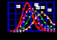 スピードキューブの状況 (AVE 27.9 sec) 2017-08-01 - PAZUのマジックノート