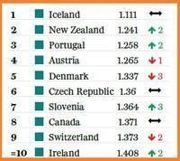 2017世界平和指数トップはアイスランド - FEM-NEWS