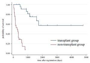 間質性肺疾患の死体肺移植待機中の患者の早期死亡リスク因子 - 呼吸器内科医