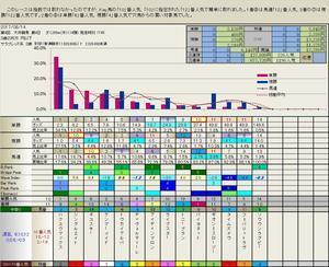 8.13  今日の大井競馬の結果 - フィボナッチ馬券