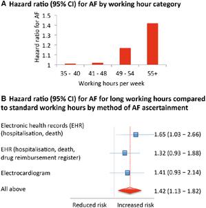 長時間労働者(週55時間以上)は標準時間労働者よりも心房細動を発症しやすい:EHJ誌 - 心房細動な日々