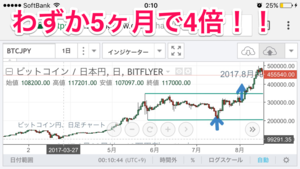 ビットコインの分析 - 黒うさぎのFX検証ブログ