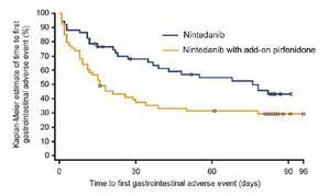 INJOURNEY試験:IPFに対するニンテダニブとピルフェニドンの併用療法 - 呼吸器内科医