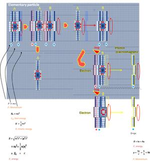 記事(エネルギー細胞体7(慣性力))の追加・訂正をしました。 - 素粒子から宇宙の構造までを司る公理の発見とその検証