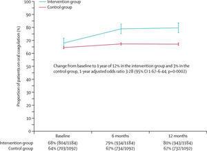 医師,患者に対する質の高い多面的な教育介入により,抗凝固薬の処方は増加する:Lancet誌 - 心房細動な日々