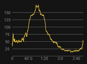 30km走 - こが日記