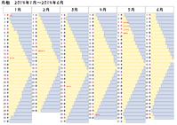 月相カレンダー - 脱カルマ研究