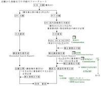 ◆欧州(EPO)に移行してからのフロー(拡張サーチレポート、見解書etc) - 裁判例と知財実務 GKブログ