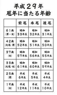 平成29年の厄年 - 湯神社写真帳