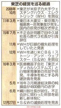 東芝 数千億円損失か米原発事業で巨額赤字再建の柱原発コスト誤算/東京新聞 - 瀬戸の風