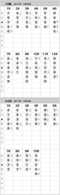 2017年1月30日結果 - 競馬予想(中央・地方)