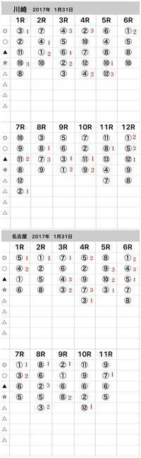 2017年1月31日結果 - 競馬予想(中央・地方)