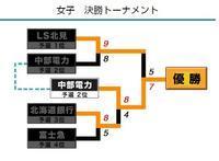 カーリング日本選手権、高梨通算52勝 - 【本音トーク】パート2(スポーツ観戦記事など)