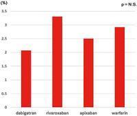 日本人のNVAFの2.7%に抗凝固薬服用下でも左心耳血栓が見つかる:CJ誌 - 心房細動な日々