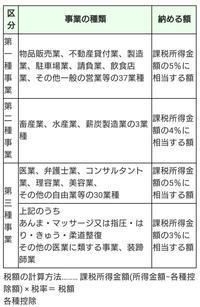 開業届の業種選択 - 女性のキレイと健康を応援する耳つぼセラピストkicoのブログ@熊本