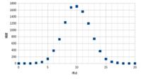 音工房Zさんのブラインドテスト結果の数学的評価(2) - バスレフ研究所 Personal Audio Laboratory