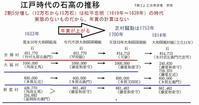 吉備と大福の芝村騒動 - 奈良・桜井の歴史と社会
