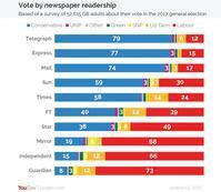 イギリスの選挙投票と購読新聞との関係 - 井上靜 網誌