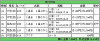 2017年7月2日福島最終レース的中っす☆ - 【TOWA】の最終レースのみ予想