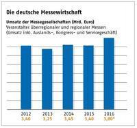 BREXITや保護貿易主義のドイツ見本市業界への影響は!? - アンサンブラウ スタッフブログ:ドイツ!フランス!イタリア!英国!シンガポール!海外ビジネス最新情報