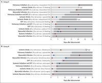 ダビガトランの中和薬、イダルシズマブの実臨床における効果と安全性:NEJM誌 - 心房細動な日々
