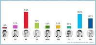 政党を選ぶノルウェーの選挙 - FEM-NEWS