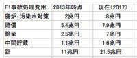 廃炉に税金1000億円超 現在は廃炉8兆円、賠償7.9兆円突破必至 服らむ国民負担 / 東京新聞 - 瀬戸の風