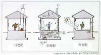 【19世紀⇒20世紀⇒21世紀 住宅とエネルギー】 - 性能とデザイン いい家大研究