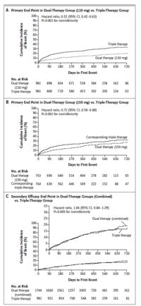 ダビガトラン+抗血小板薬1剤のほうがワルファリン+DAPTより出血リスクが低い(RE-DUAL PCI試験):NEJM誌 - 心房細動な日々