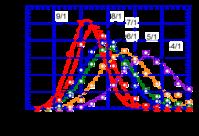スピードキューブの状況 (AVE 26.4 sec)2017-09-01 - PAZUのマジックノート