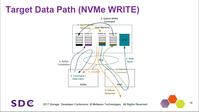 NVMe over fabrics target offload と CMB の話 - kommy の備忘録