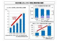 """外国客のレンタカー利用が増え、事故も増加。その防止対策に注目 - ニッポンのインバウンド""""参与観察""""日誌"""