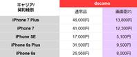 画面割れiPhone7の価値 売買相場と下取りプログラムの査定 - 白ロム転売法