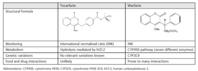 新しいビタミンK阻害薬テカルファリンはワルファリン,NOACを超えるか:T/H誌 - 心房細動な日々
