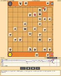 国際将棋フォーラム in北九州 (2) 負けだけど勝ちに - まったりRacing