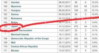 日本は世界165位(IPU9月1日) - FEM-NEWS
