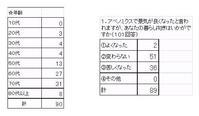 村政アンケート、「苦しくなった」が4割 - ながいきむら議員のつぶやき(日本共産党長生村議員団ブログ)