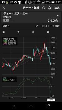 DeNA という変態株 - かたちゃんのサディスティック投資生活