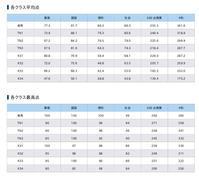 ♡学習の記録♡小6後期第11回テストゼミ結果! - 合格Get! 2018年中学受験終了組!Achieved!