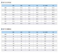 ♡学習の記録♡ 小6後期第12回テストゼミ結果! - 合格Get! 2018年中学受験終了組!Achieved!