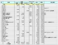 2017年12月の家計簿 - さとごころ