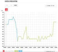 2018/01/08新居の電気料金 - shindoのブログ