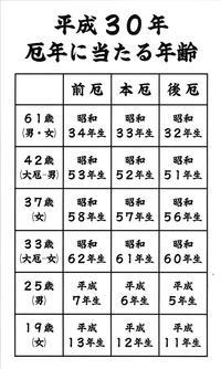 平成30年の厄年 - 湯神社写真帳